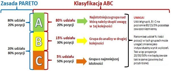 Analiza abc pareto