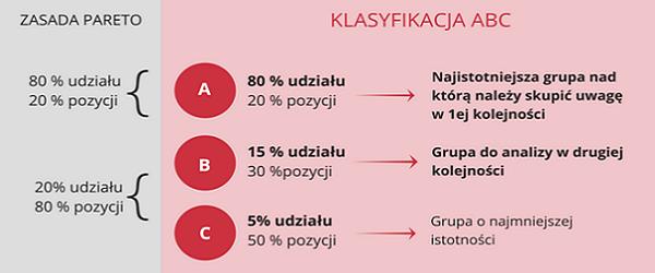 analiza_abc_w_excelu