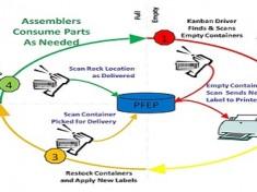 ekanban electronic kanban