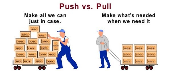 produkcja typu push i pull roznice
