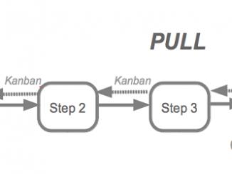 system kanbanowy pull system