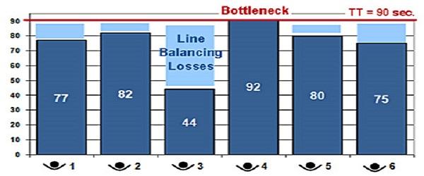 takt time balans linii produkcyjnej