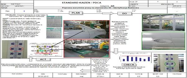 Standard Kaizen