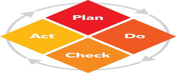 act-plan-do-check-pdca-deming